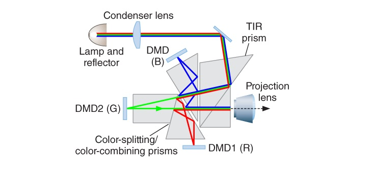 Digital-Light-Processing-Diagram