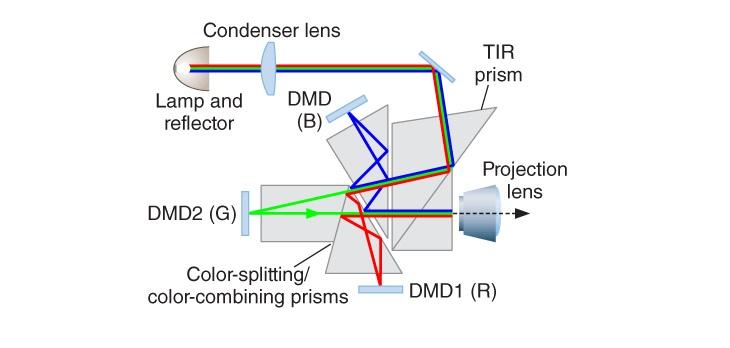 Digital-Light-Processing-Diagram
