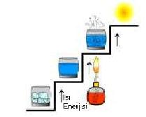 buz-su-gaz-plazma