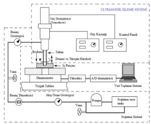 Ultrasonik talaş kaldırma tezgahlarının sistemleri ve elemanları
