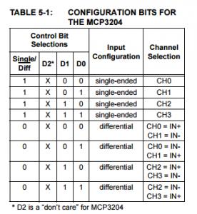 MCP3204 Konfigürasyon Tablosu