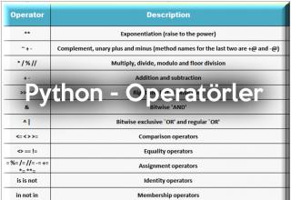 python_operatorler_roboturka
