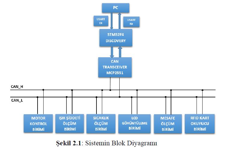 sistemin blok diyagramı