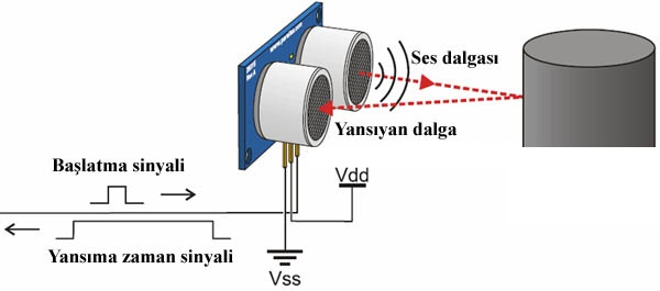 ultrasonik_sensorun_calismasi